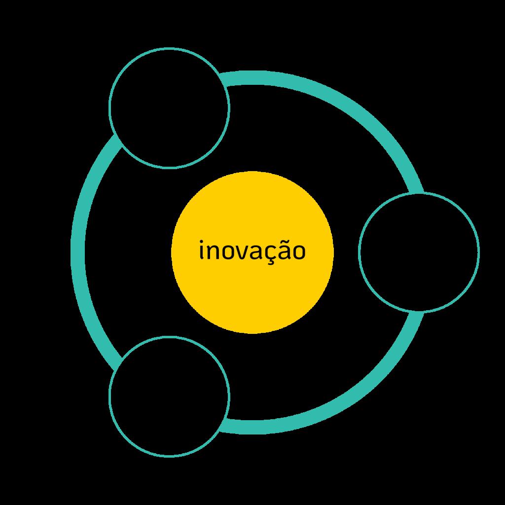 Ciclo de Inovação-Consciente